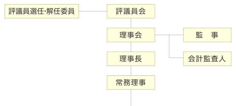 上層組織図